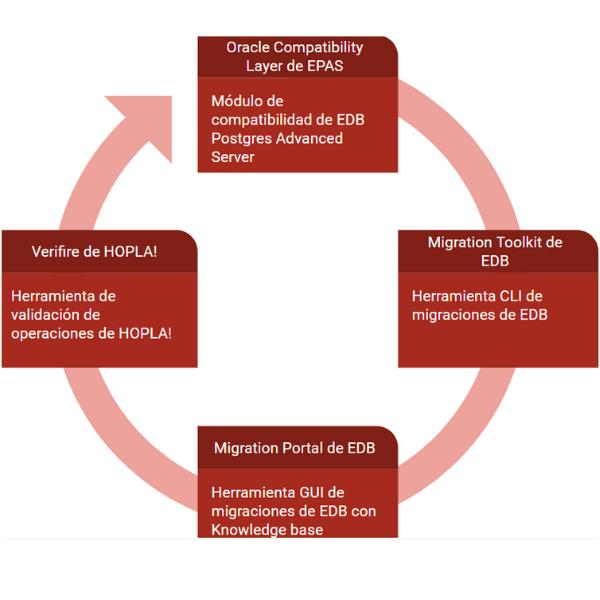 Proceso de migración de Oracle a Postgres